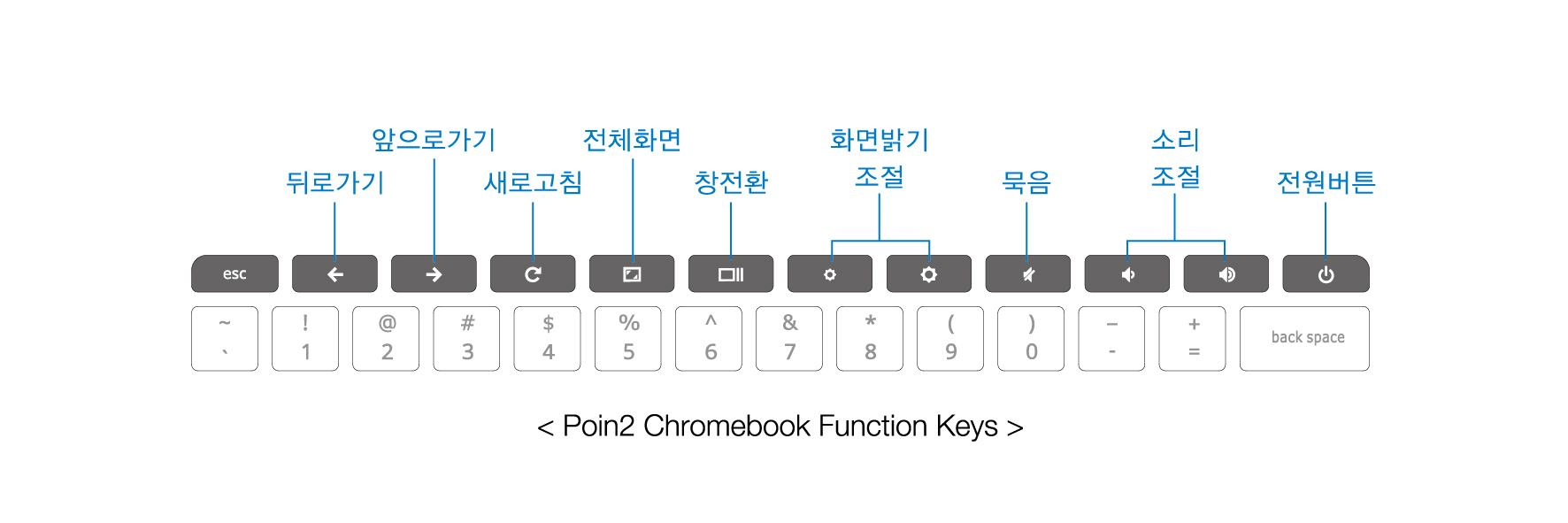 f keys